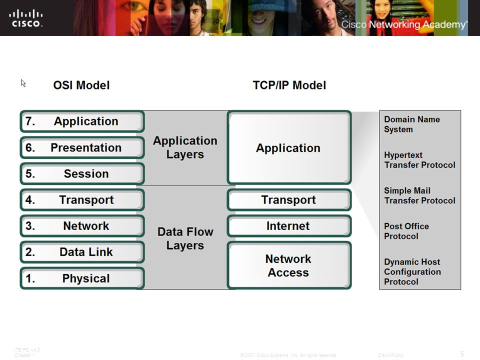 ITE PC v4.0 Chapter 1 36 © 2007 Cisco Systems, Inc. All rights reserved.Cisco Public