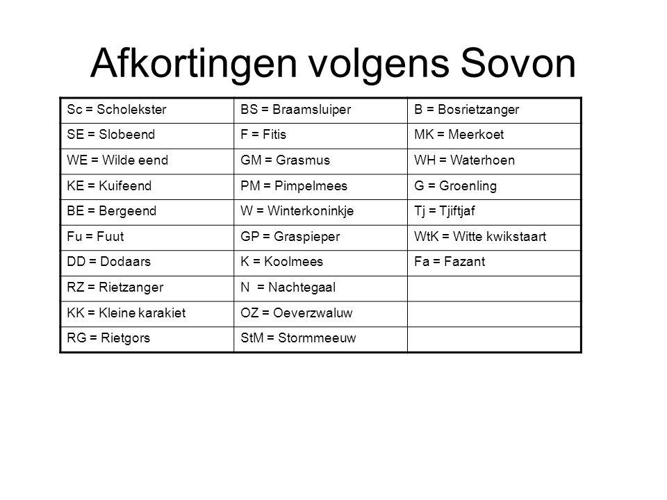 Afkortingen volgens Sovon Sc = ScholeksterBS = BraamsluiperB = Bosrietzanger SE = SlobeendF = FitisMK = Meerkoet WE = Wilde eendGM = GrasmusWH = Waterhoen KE = KuifeendPM = PimpelmeesG = Groenling BE = BergeendW = WinterkoninkjeTj = Tjiftjaf Fu = FuutGP = GraspieperWtK = Witte kwikstaart DD = DodaarsK = KoolmeesFa = Fazant RZ = RietzangerN = Nachtegaal KK = Kleine karakietOZ = Oeverzwaluw RG = RietgorsStM = Stormmeeuw