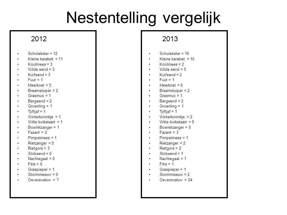 Nestentelling vergelijk Scholekster = 12 Kleine karakiet = 11 Koolmees = 3 Wilde eend = 3 Kuifeend = 3 Fuut = 1 Meerkoet = 5 Braamsluiper = 2 Grasmus = 1 Bergeend = 2 Groenling = 1 Tjiftjaf = 1 Winterkoninkje = 1 Witte kwikstaart = 1 Bosrietzanger = 1 Fazant = 2 Pimpelmees = 1 Rietzanger = 0 Rietgors = 3 Slobeend = 0 Nachtegaal = 0 Fitis = 0 Graspieper = 1 Stormmeeuw = 0 Oeverzwaluw = .