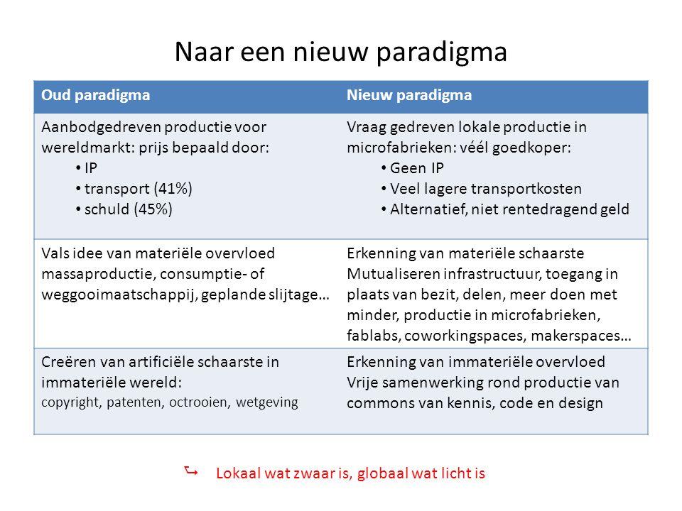 Naar een nieuw paradigma Oud paradigmaNieuw paradigma Aanbodgedreven productie voor wereldmarkt: prijs bepaald door: IP transport (41%) schuld (45%) V
