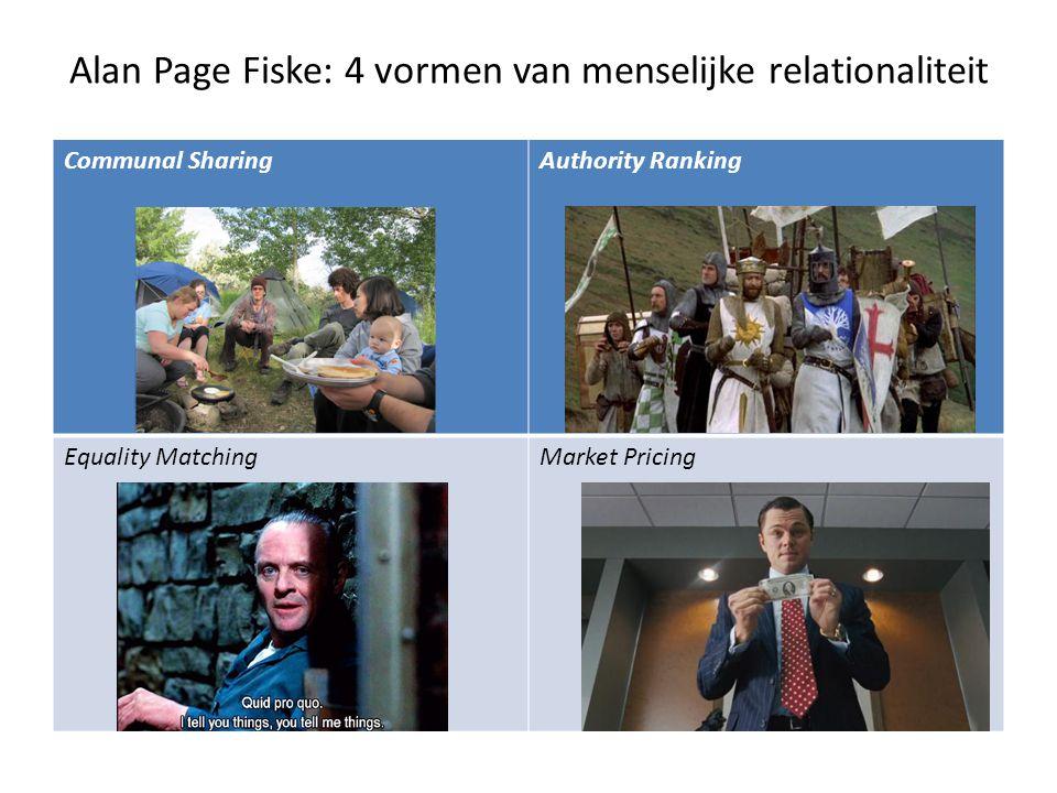 Alan Page Fiske: 4 vormen van menselijke relationaliteit Communal SharingAuthority Ranking Equality MatchingMarket Pricing