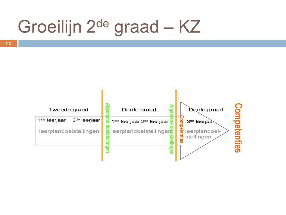 Groeilijn 2 de graad – KZ 12
