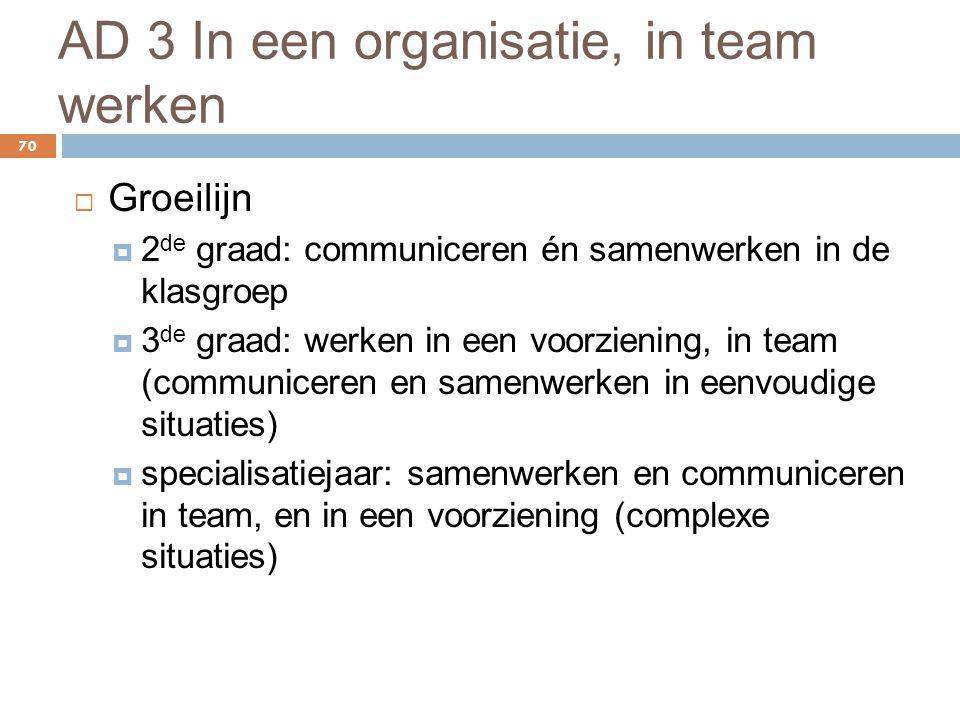 AD 3 In een organisatie, in team werken 70  Groeilijn  2 de graad: communiceren én samenwerken in de klasgroep  3 de graad: werken in een voorzieni