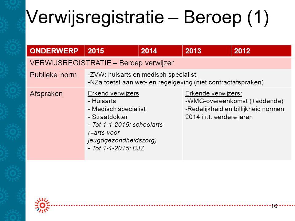 Verwijsregistratie – Beroep (1) 10 ONDERWERP2015201420132012 VERWIJSREGISTRATIE – Beroep verwijzer Publieke norm -ZVW: huisarts en medisch specialist.