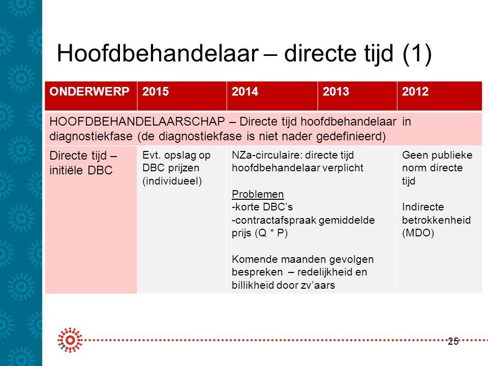 Hoofdbehandelaar – directe tijd (1) 25 ONDERWERP2015201420132012 HOOFDBEHANDELAARSCHAP – Directe tijd hoofdbehandelaar in diagnostiekfase (de diagnost