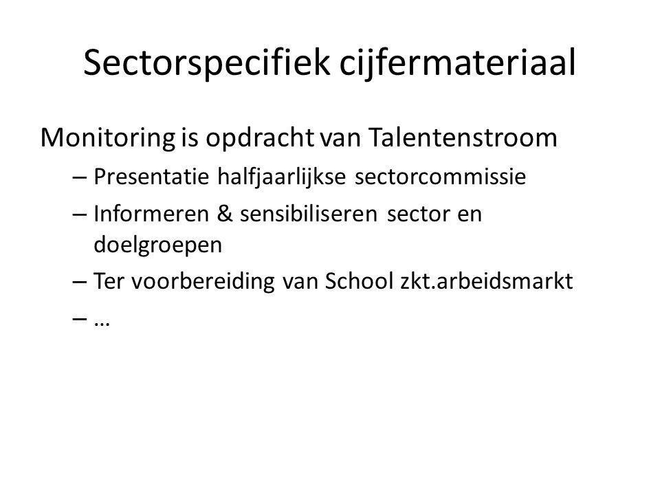 Sectorspecifiek cijfermateriaal Monitoring is opdracht van Talentenstroom – Presentatie halfjaarlijkse sectorcommissie – Informeren & sensibiliseren sector en doelgroepen – Ter voorbereiding van School zkt.arbeidsmarkt – …