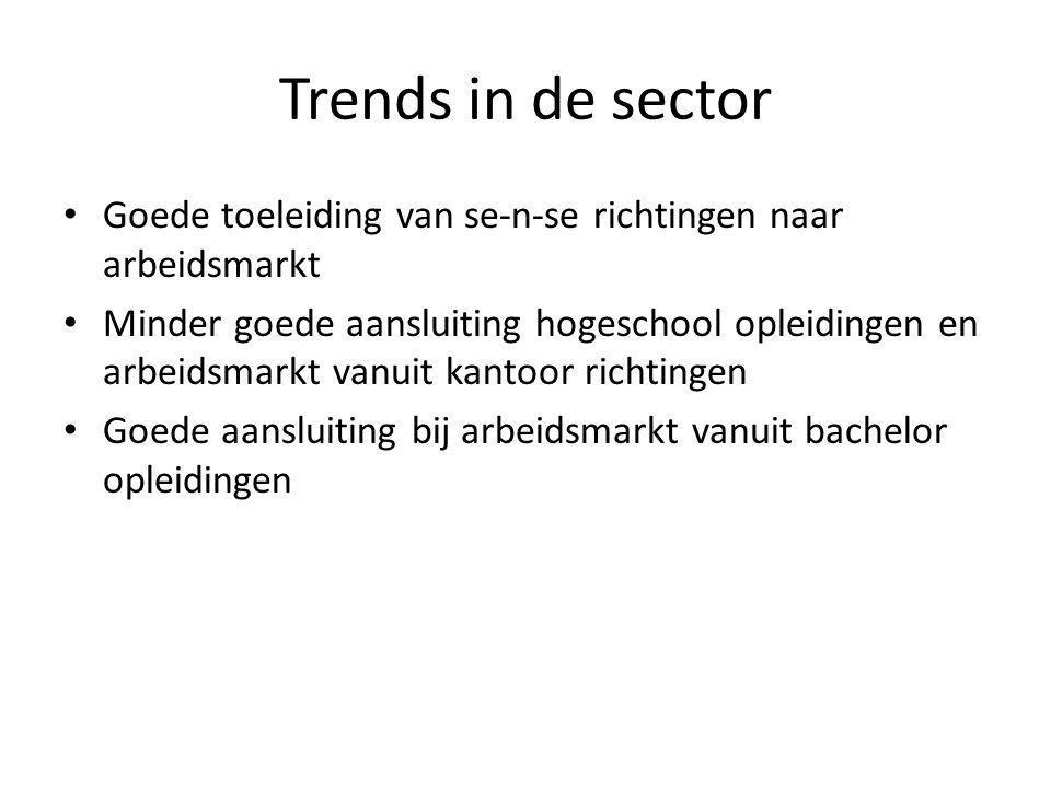 Trends in de sector Goede toeleiding van se-n-se richtingen naar arbeidsmarkt Minder goede aansluiting hogeschool opleidingen en arbeidsmarkt vanuit kantoor richtingen Goede aansluiting bij arbeidsmarkt vanuit bachelor opleidingen
