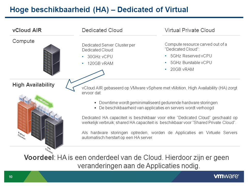 10 Confidential vCloud AIRDedicated CloudVirtual Private Cloud Compute Dedicated Server Cluster per Dedicated Cloud: 30GHz vCPU 120GB vRAM Compute res