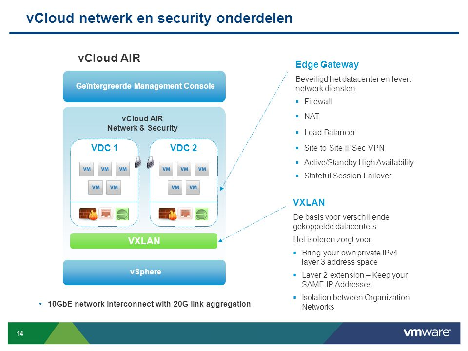 14 Confidential vCloud netwerk en security onderdelen vCloud AIR Netwerk & Security vCloud AIR vSphere VDC 1VDC 2 VXLAN Geïntergreerde Management Cons