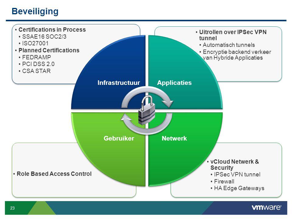 23 Confidential Beveiliging vCloud Netwerk & Security IPSec VPN tunnel Firewall HA Edge Gateways Role Based Access Control Uitrollen over IPSec VPN tu