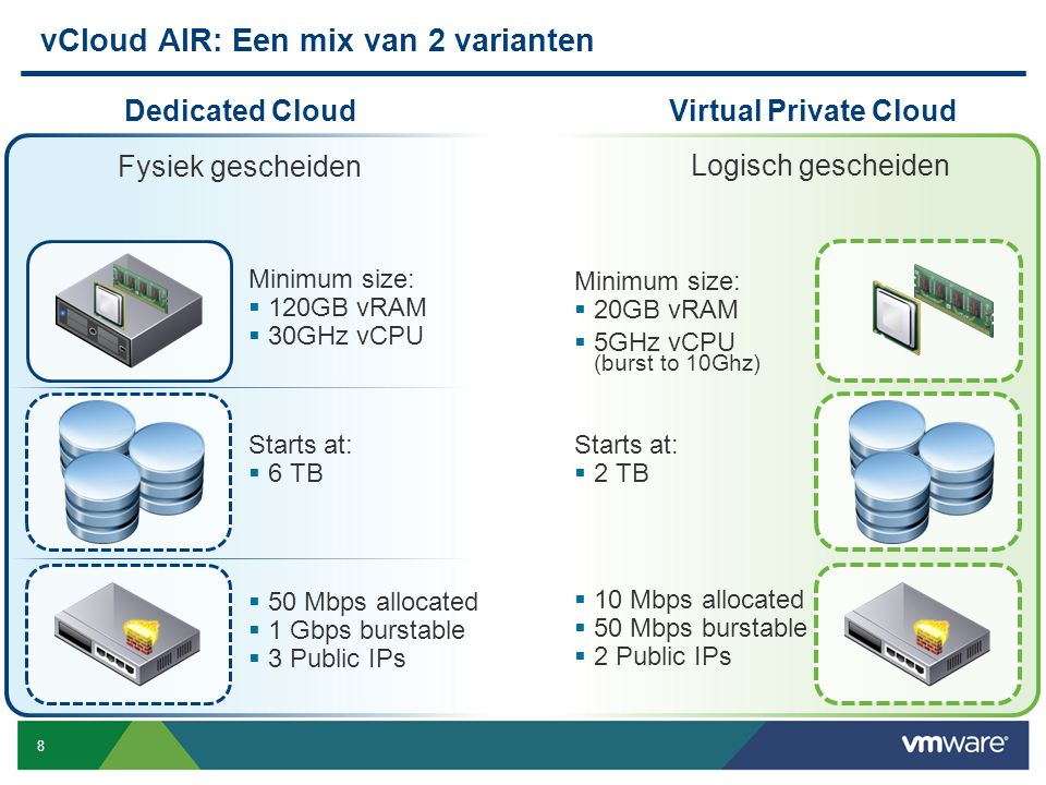 8 Confidential Minimum size:  120GB vRAM  30GHz vCPU Starts at:  6 TB  50 Mbps allocated  1 Gbps burstable  3 Public IPs Fysiek gescheiden vClou