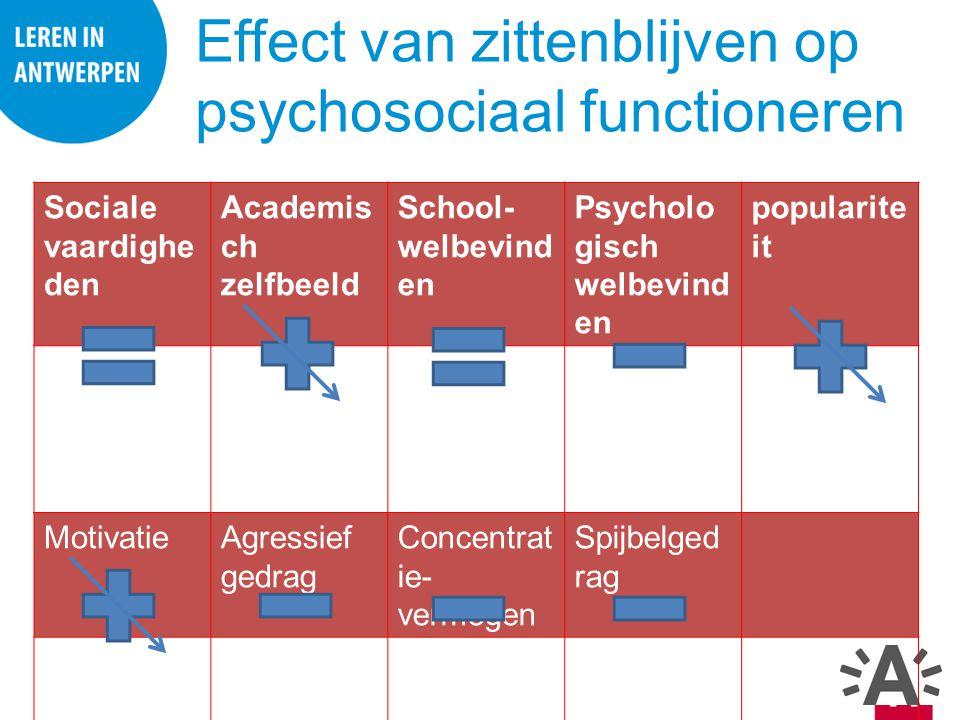 Sociale vaardighe den Academis ch zelfbeeld School- welbevind en Psycholo gisch welbevind en popularite it MotivatieAgressief gedrag Concentrat ie- ve