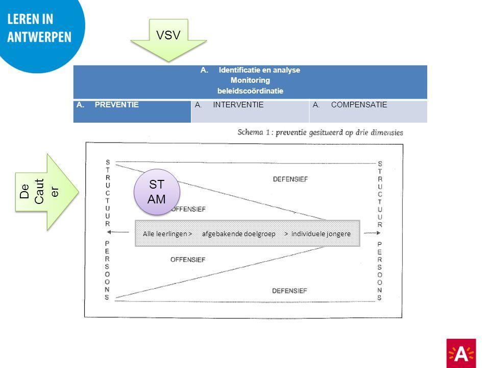 A.Identificatie en analyse Monitoring beleidscoördinatie A.PREVENTIE A.INTERVENTIEA.COMPENSATIE Alle leerlingen > afgebakende doelgroep > individuele