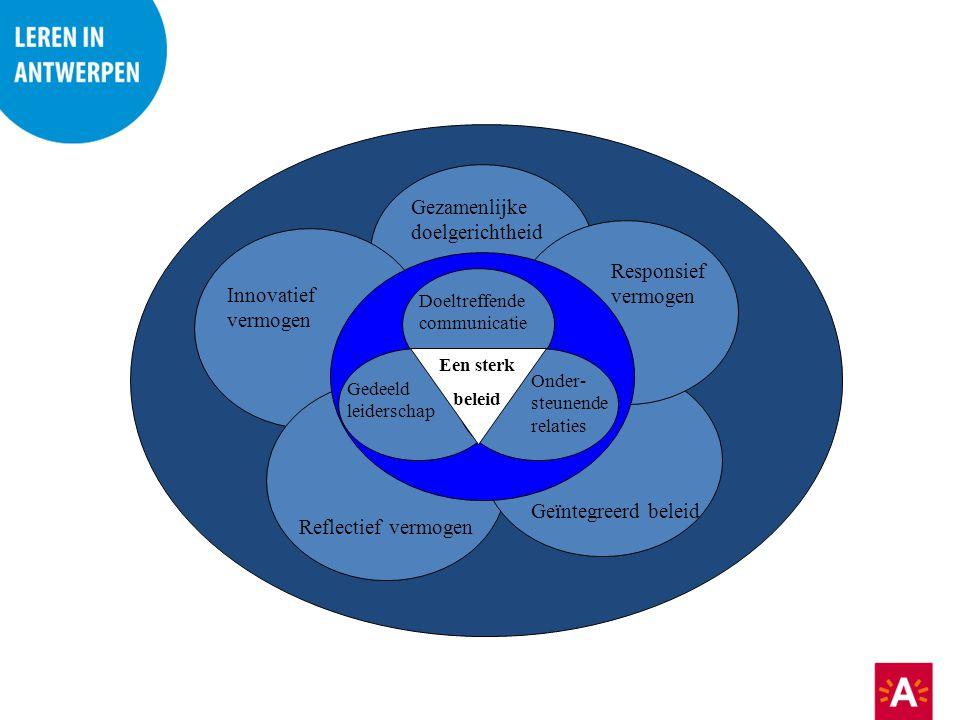 Een sterk beleid Doeltreffende communicatie Gedeeld leiderschap Onder- steunende relaties Responsief vermogen Geïntegreerd beleid Reflectief vermogen