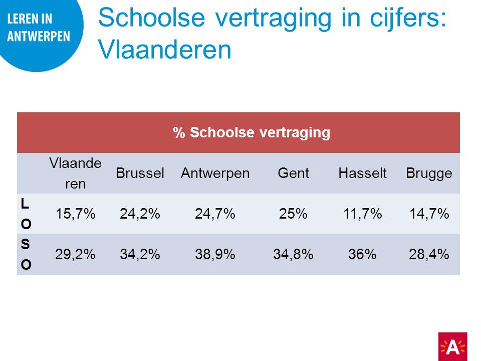 Schoolse vertraging in cijfers: Vlaanderen % Schoolse vertraging Vlaande ren BrusselAntwerpenGentHasseltBrugge LOLO 15,7% 24,2%24,7%25%11,7%14,7% SOSO