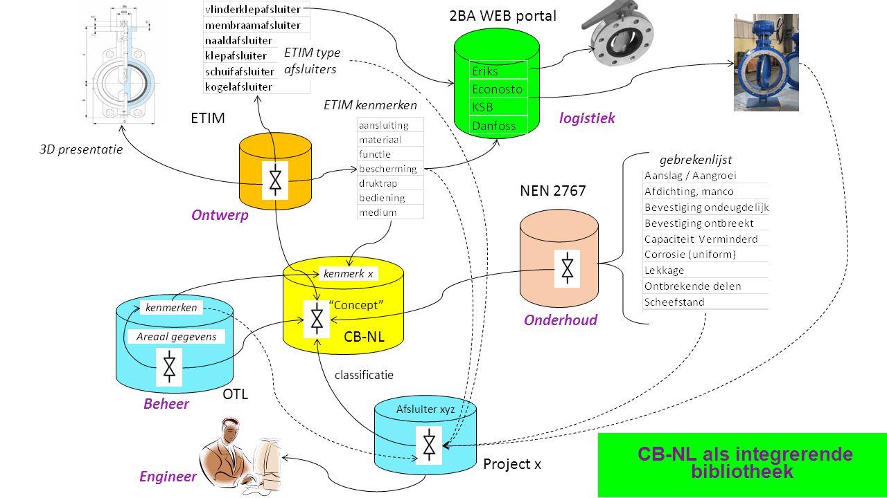CB-NL als integrerende bibliotheek 2BA WEB portal logistiek ETIM ETIM type afsluiters Ontwerp kenmerk x ETIM kenmerken classificatie 3D presentatie Pr