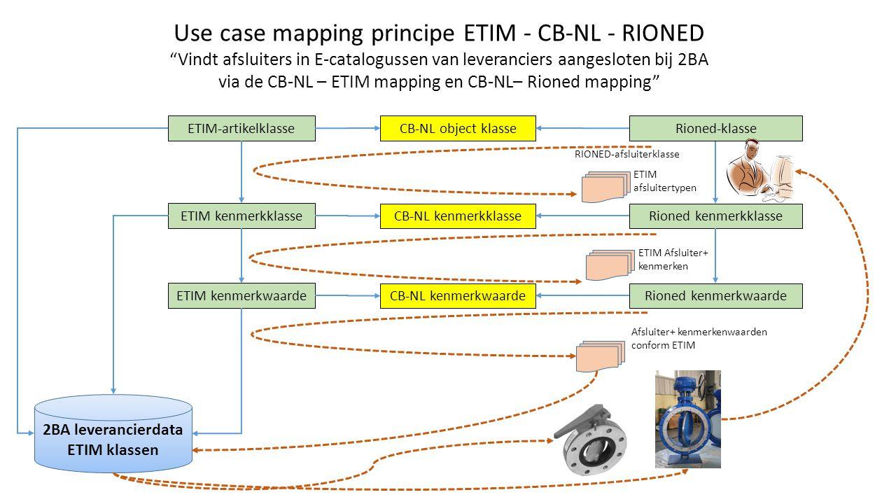 CB-NL object klasse CB-NL kenmerkklasse ETIM-artikelklasse ETIM kenmerkklasse 2BA leverancierdata ETIM klassen CB-NL kenmerkwaarde ETIM kenmerkwaarde