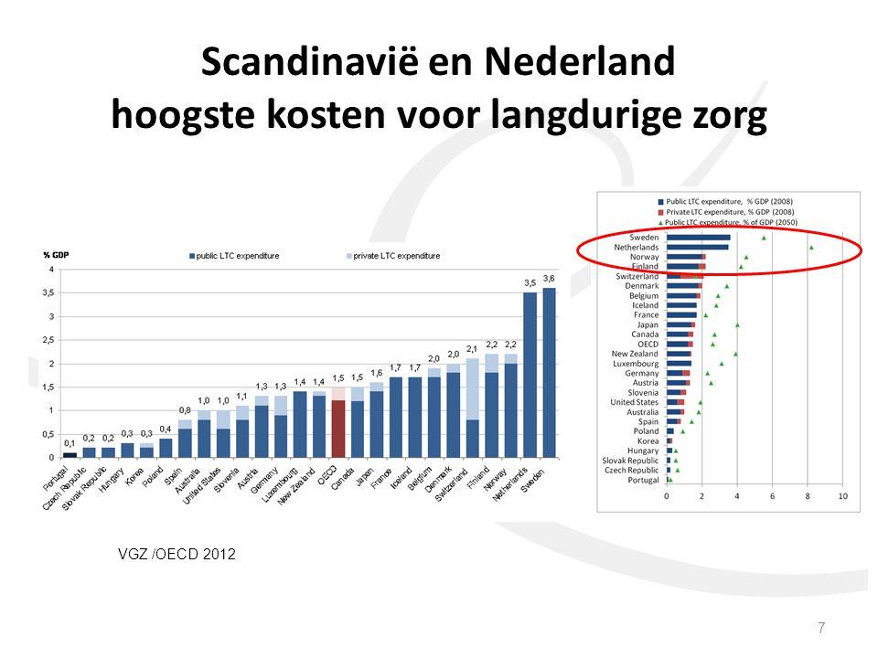 VGZ /OECD 2012 7 Scandinavië en Nederland hoogste kosten voor langdurige zorg