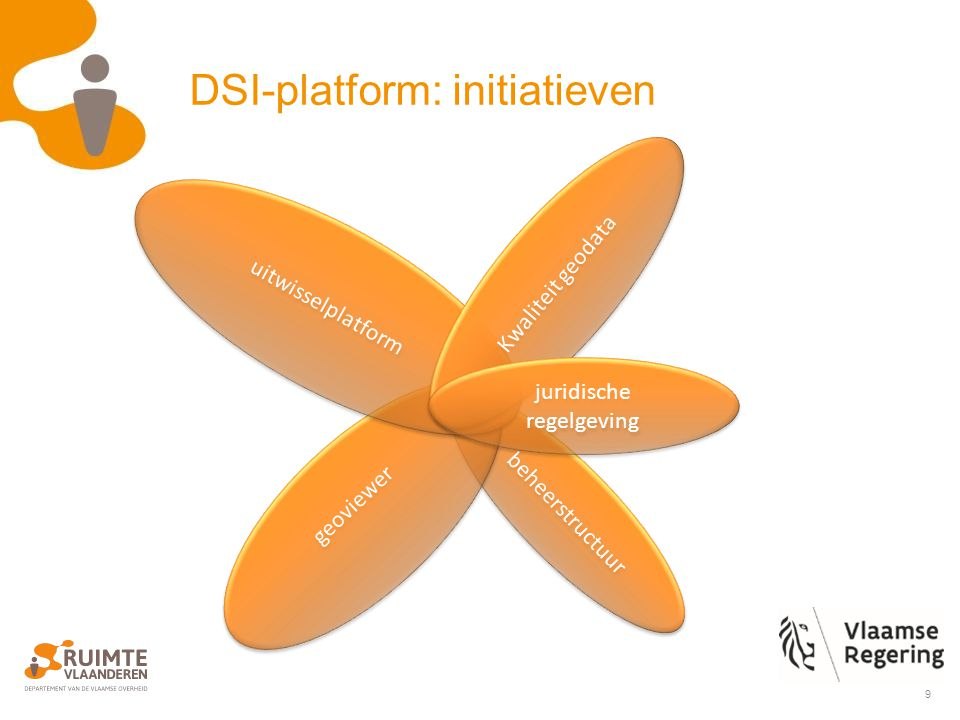 9 DSI-platform: initiatieven beheerstructuur geoviewer uitwisselplatform Kwaliteit geodata juridische regelgeving