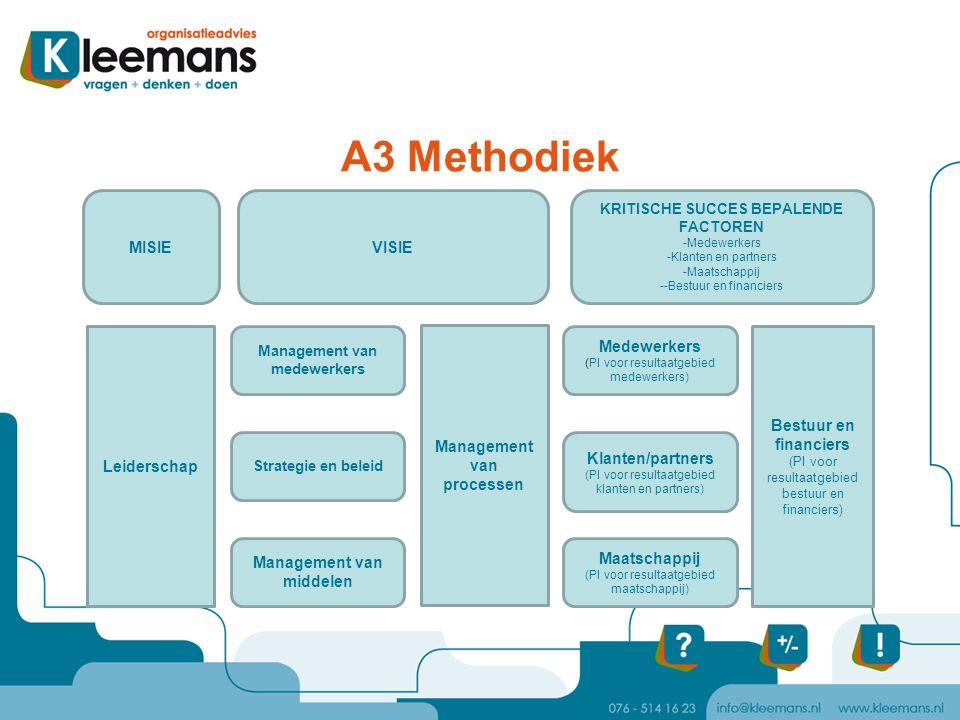 A3 Methodiek Leiderschap Bestuur en financiers (PI voor resultaatgebied bestuur en financiers) Management van medewerkers Klanten/partners (PI voor re