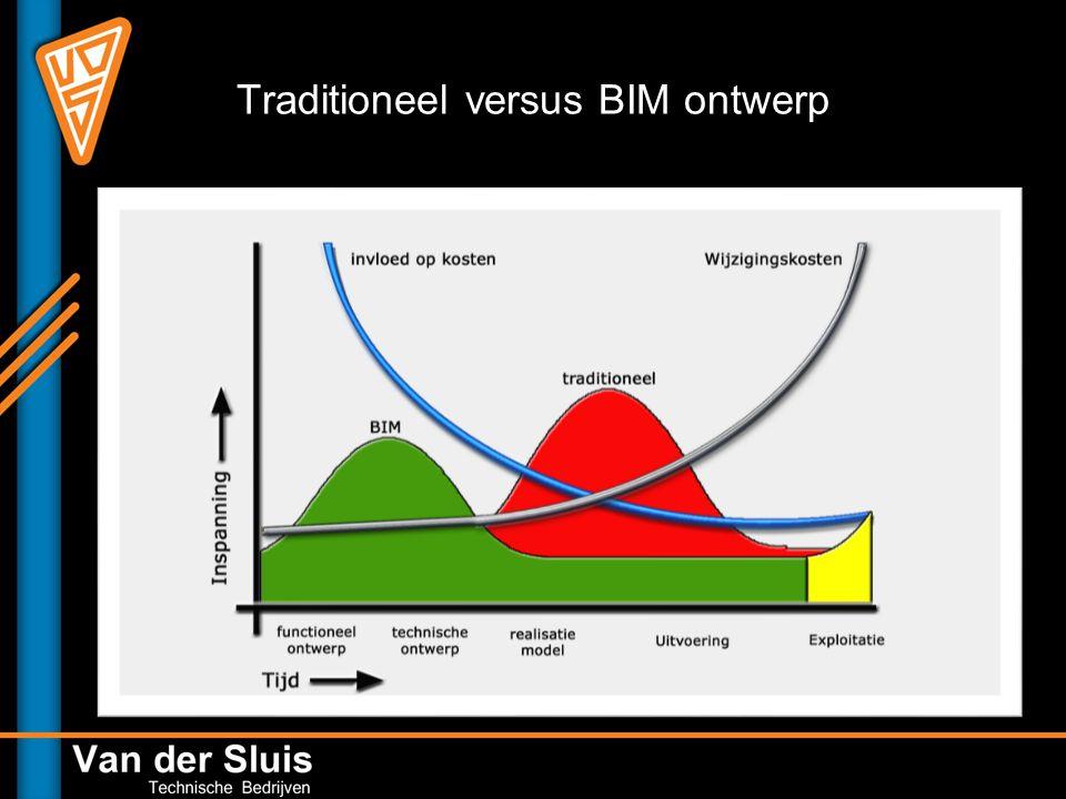 Traditioneel versus BIM ontwerp