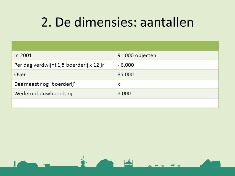 2. De dimensies: aantallen In 200191.000 objecten Per dag verdwijnt 1,5 boerderij x 12 jr- 6.000 Over85.000 Daarnaast nog 'boerderij'x Wederopbouwboer