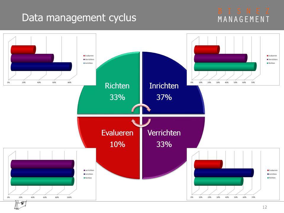 Data management cyclus 12 Richten 33% Inrichten 37% Verrichten 33% Evalueren 10%