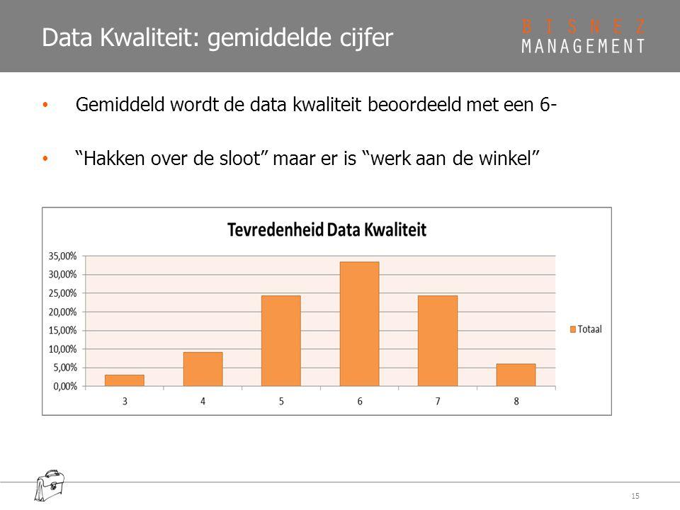"""Data Kwaliteit: gemiddelde cijfer Gemiddeld wordt de data kwaliteit beoordeeld met een 6- """"Hakken over de sloot"""" maar er is """"werk aan de winkel"""" 15"""