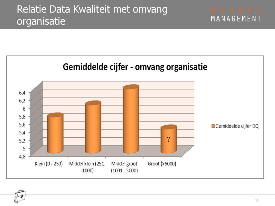 Relatie Data Kwaliteit met omvang organisatie 16 ?