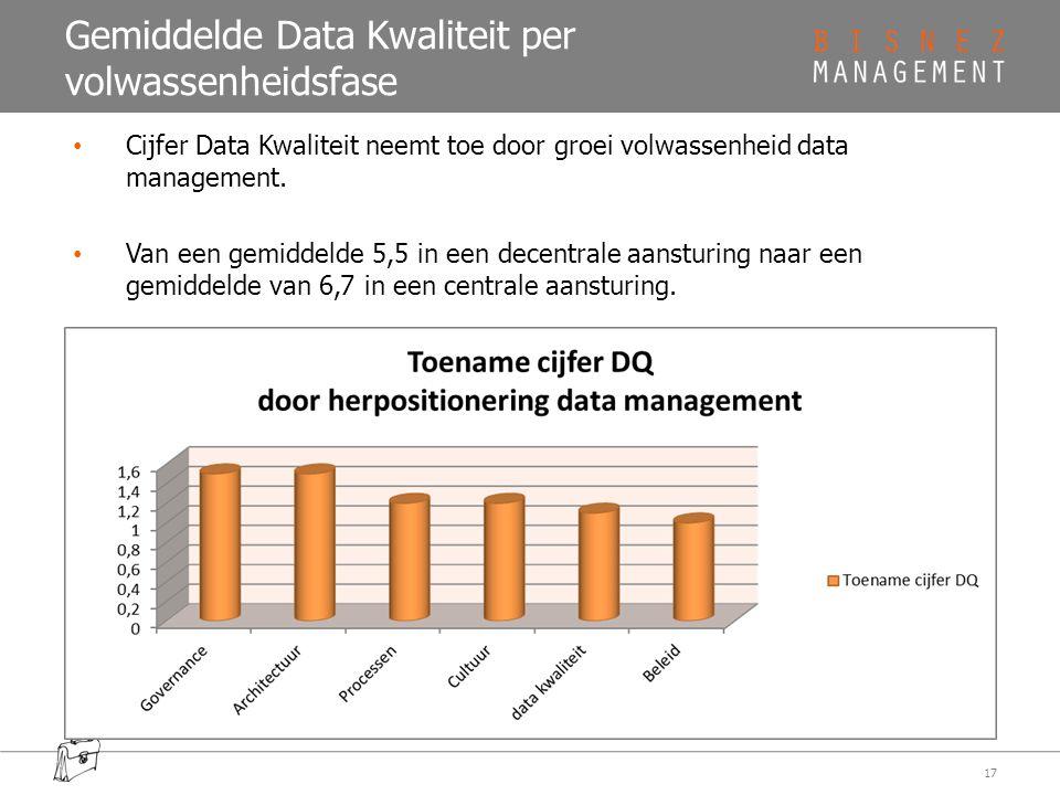 Gemiddelde Data Kwaliteit per volwassenheidsfase 17 Cijfer Data Kwaliteit neemt toe door groei volwassenheid data management. Van een gemiddelde 5,5 i