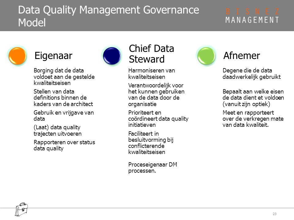Data Quality Management Governance Model 23 Borging dat de data voldoet aan de gestelde kwaliteitseisen Stellen van data definitions binnen de kaders