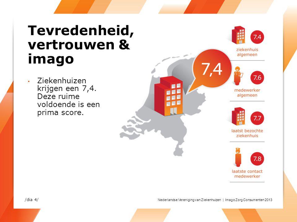 Nederlandse Vereniging van Ziekenhuizen | Imago Zorg Consumenten 2013 Tevredenheid, vertrouwen & imago Ziekenhuizen krijgen een 7,4. Deze ruime voldoe