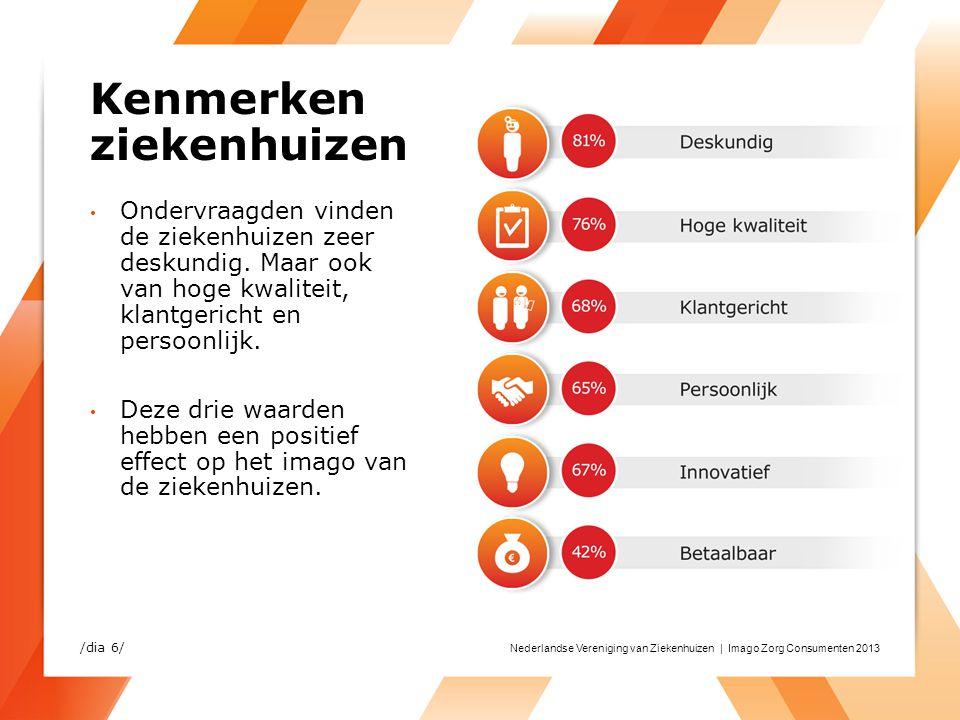 Nederlandse Vereniging van Ziekenhuizen | Imago Zorg Consumenten 2013 Kenmerken ziekenhuizen Ondervraagden vinden de ziekenhuizen zeer deskundig. Maar