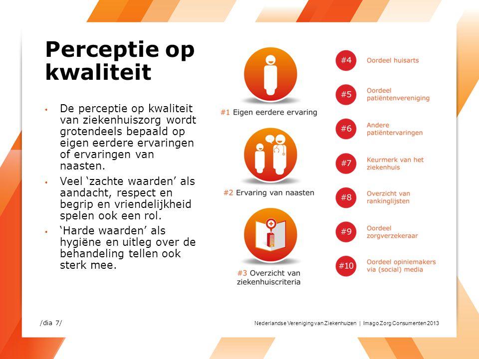 Nederlandse Vereniging van Ziekenhuizen | Imago Zorg Consumenten 2013 Perceptie op kwaliteit De perceptie op kwaliteit van ziekenhuiszorg wordt groten
