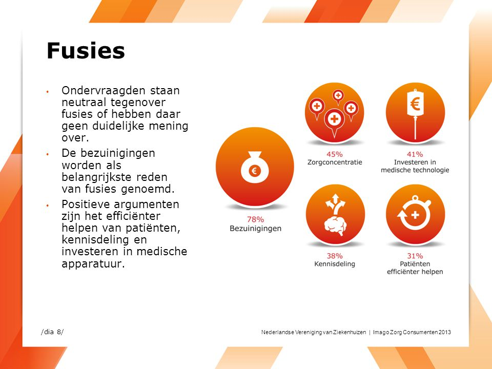 Nederlandse Vereniging van Ziekenhuizen | Imago Zorg Consumenten 2013 Fusies Ondervraagden staan neutraal tegenover fusies of hebben daar geen duideli
