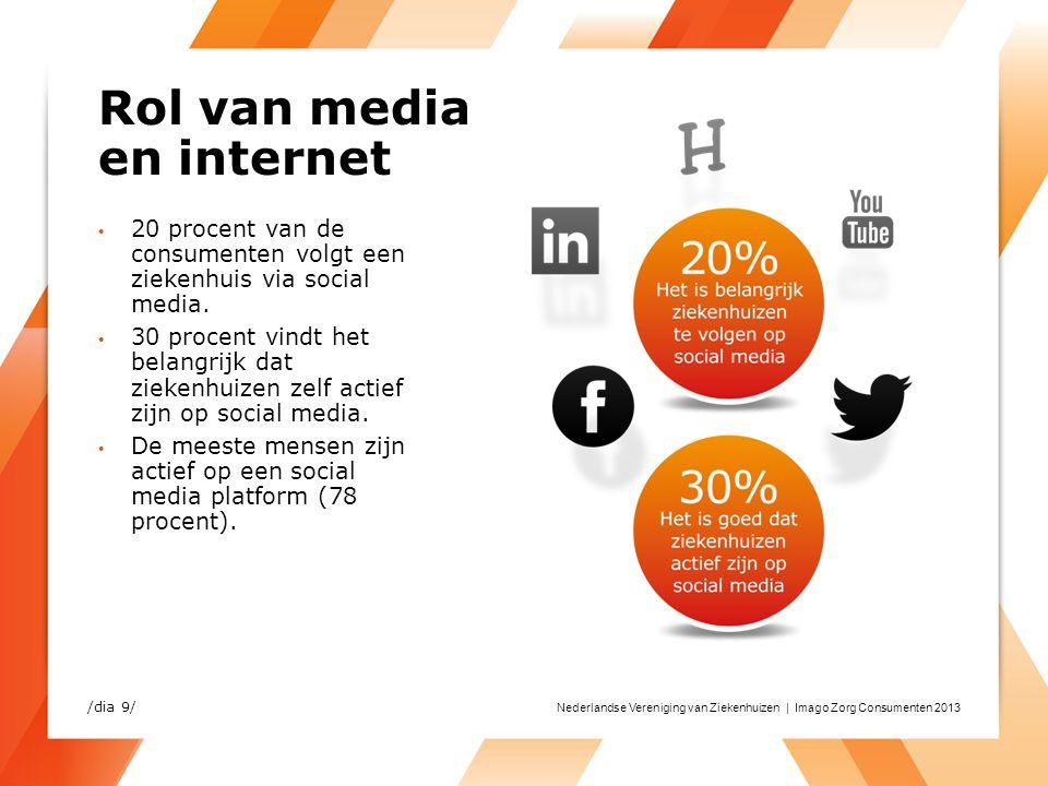 Nederlandse Vereniging van Ziekenhuizen | Imago Zorg Consumenten 2013 Rol van media en internet 20 procent van de consumenten volgt een ziekenhuis via