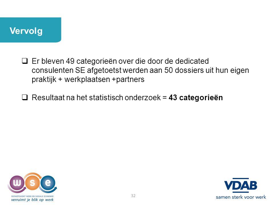 32 Vervolg  Er bleven 49 categorieën over die door de dedicated consulenten SE afgetoetst werden aan 50 dossiers uit hun eigen praktijk + werkplaatse