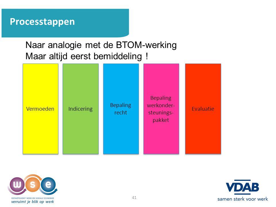 41 Processtappen Naar analogie met de BTOM-werking Maar altijd eerst bemiddeling ! Vermoeden Indicering Bepaling recht Evaluatie Bepaling werkonder- s