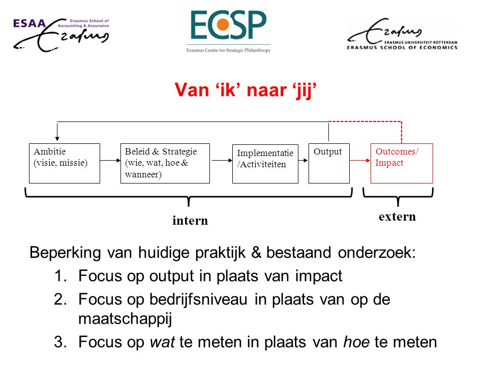 Beperking van huidige praktijk & bestaand onderzoek: 1.Focus op output in plaats van impact 2.Focus op bedrijfsniveau in plaats van op de maatschappij 3.Focus op wat te meten in plaats van hoe te meten Ambitie (visie, missie) Beleid & Strategie (wie, wat, hoe & wanneer) OutputOutcomes/ Impact Implementatie /Activiteiten intern extern Van 'ik' naar 'jij'
