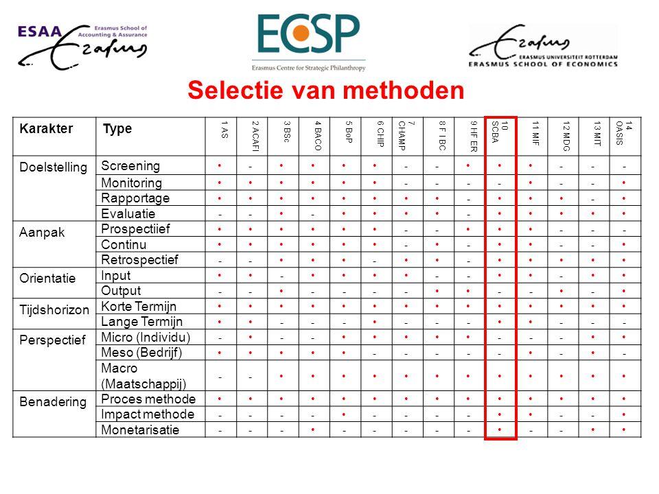 Selectie van methoden KarakterType 1 AS2 ACAFI3 BSc4 BACO5 BoP6 CHIP7CHAMP8 F I BC9 HF ER10SCBA11 MIF12 MDG13 MIT14OASIS Doelstelling Screening - -- --- Monitoring ---- -- Rapportage - - Evaluatie ---- Aanpak Prospectiief -- --- Continu - - -- Retrospectief ---- Orientatie Input - -- - Output --------- Tijdshorizon Korte Termijn Lange Termijn --- --- --- Perspectief Micro (Individu) ------ Meso (Bedrijf) ----- - - Macro (Maatschappij) -- Benadering Proces methode Impact methode ---------- Monetarisatie ----------