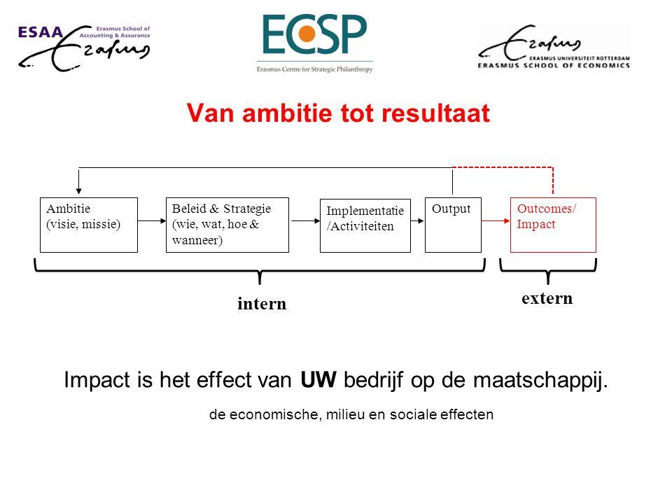 Impact is het effect van UW bedrijf op de maatschappij.