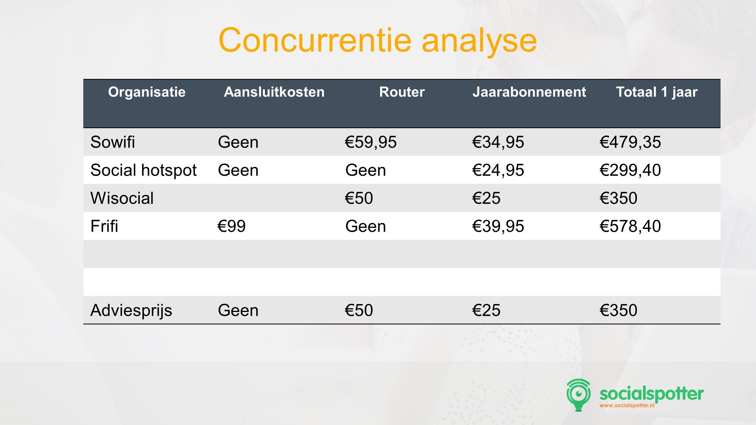 SocMed PRO - Presentation Name Goes Here Concurrentie analyse OrganisatieAansluitkostenRouterJaarabonnementTotaal 1 jaar SowifiGeen€59,95€34,95€479,35