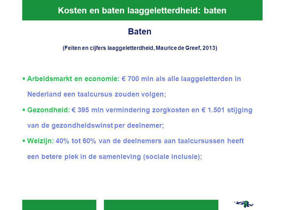 Kosten en baten laaggeletterdheid: baten Baten (Feiten en cijfers laaggeletterdheid, Maurice de Greef, 2013)  Arbeidsmarkt en economie: € 700 mln als