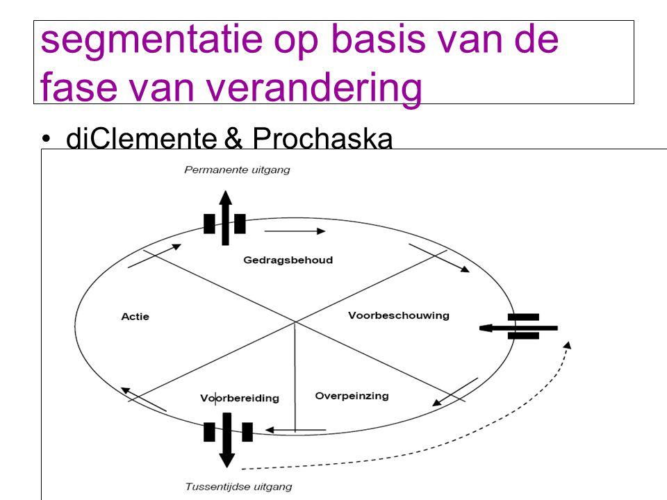 segmentatie op basis van de fase van verandering diClemente & Prochaska