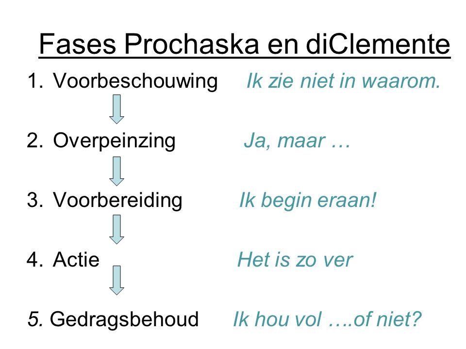 Fases Prochaska en diClemente 1.Voorbeschouwing Ik zie niet in waarom. 2.Overpeinzing Ja, maar … 3.Voorbereiding Ik begin eraan! 4.Actie Het is zo ver