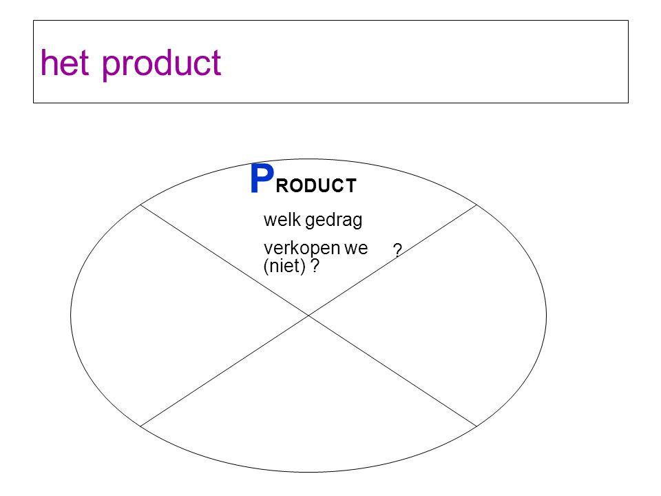 het product P RODUCT welk gedrag verkopen we (niet) ? ?