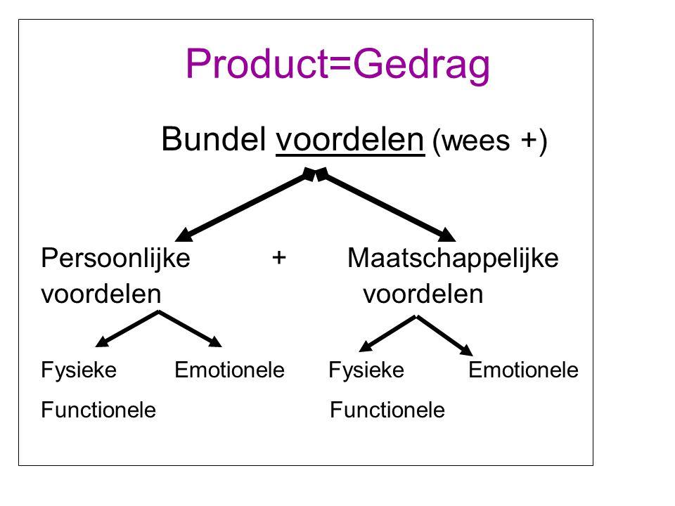 Product=Gedrag Bundel voordelen (wees +) Persoonlijke + Maatschappelijke voordelen Fysieke Emotionele Functionele