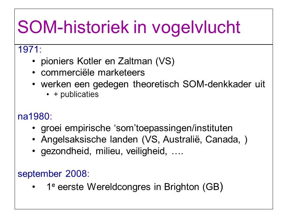SOM-historiek in vogelvlucht 1971: pioniers Kotler en Zaltman (VS) commerciële marketeers werken een gedegen theoretisch SOM-denkkader uit + publicati