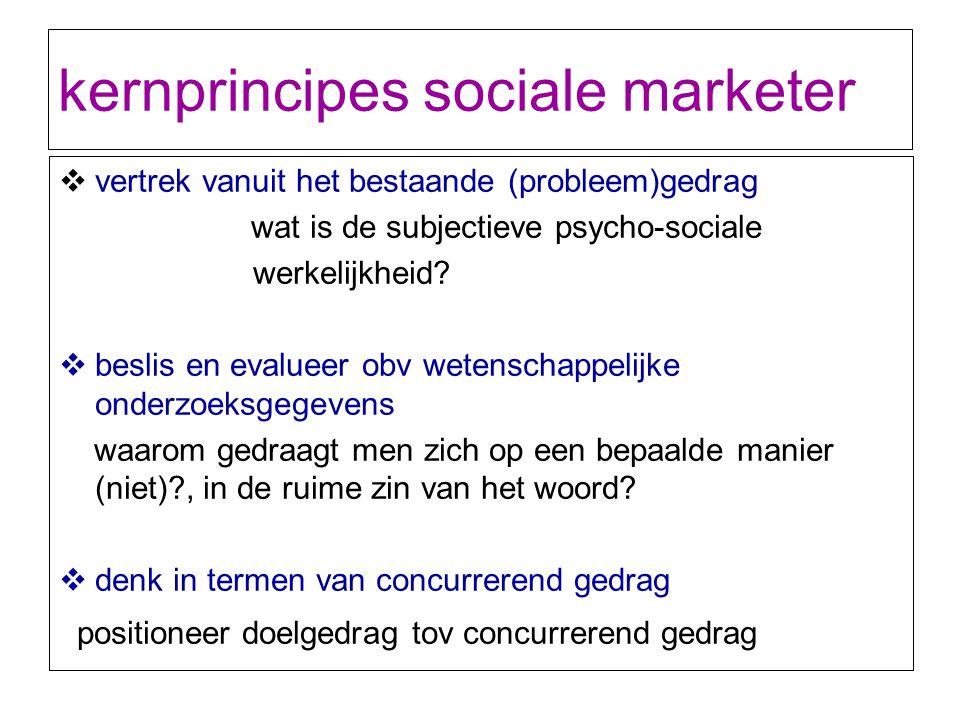 kernprincipes sociale marketer  vertrek vanuit het bestaande (probleem)gedrag wat is de subjectieve psycho-sociale werkelijkheid?  beslis en evaluee