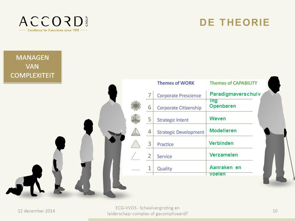 10/01/201510 DE THEORIE MANAGEN VAN COMPLEXITEIT MANAGEN VAN COMPLEXITEIT 12 december 2014 ECG-VVOS - Schaalvergroting en leiderschap: complex of geco